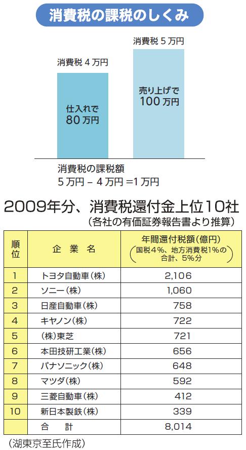 消費税の課税のしくみ・2009年分、消費税還付金上位10社