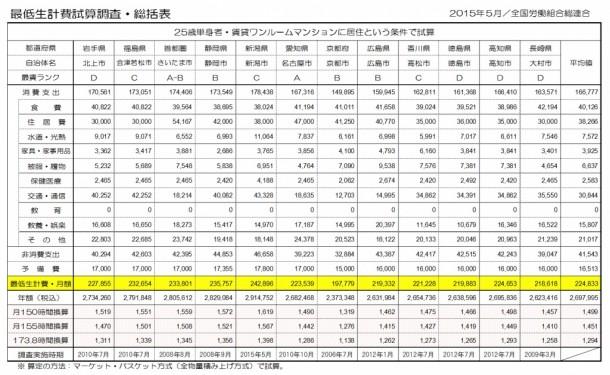 最低生計費試算調査総括表