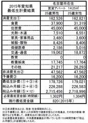 生計費総括表